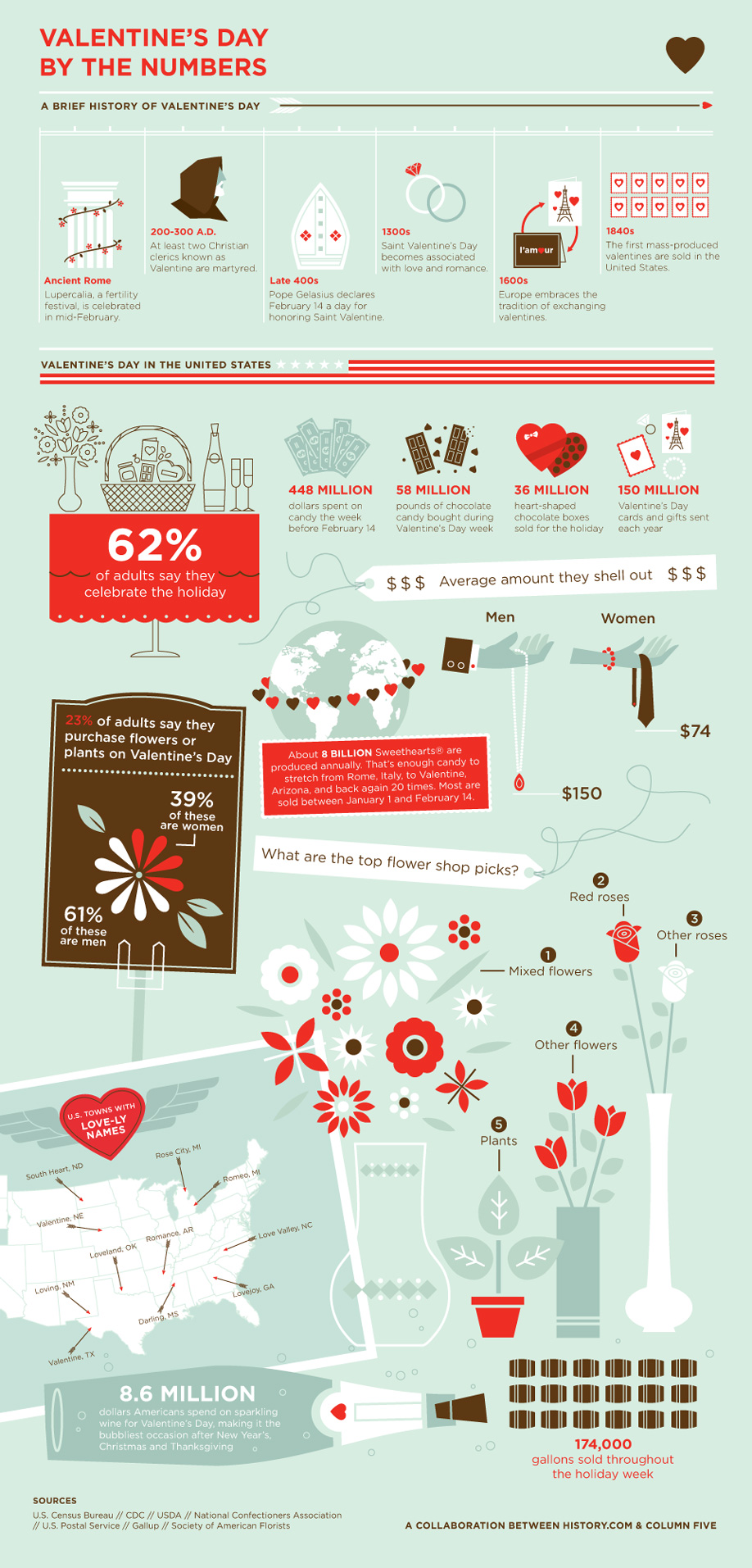 Infographic: Valentine's Day By the Numbers